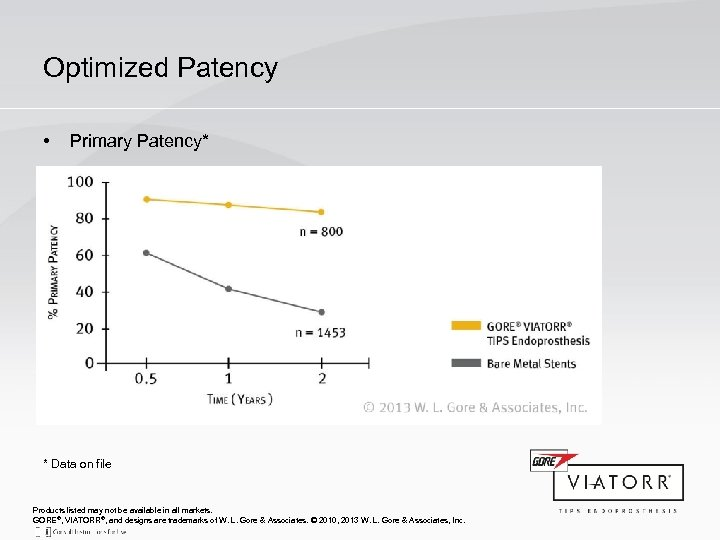 Optimized Patency • Primary Patency* * Data on file Products listed may not be