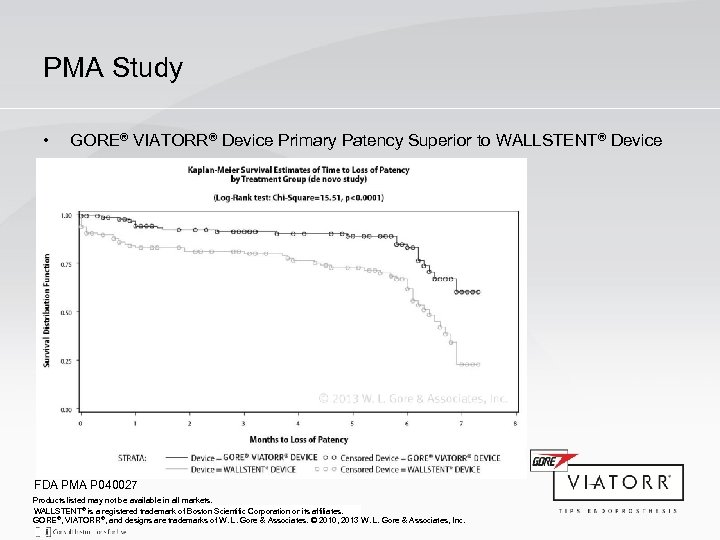 PMA Study • GORE® VIATORR® Device Primary Patency Superior to WALLSTENT® Device FDA PMA