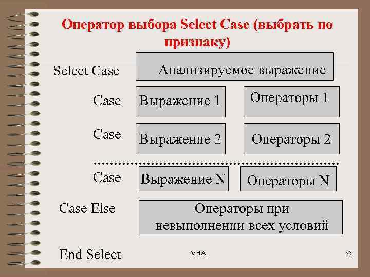 Оператор выбора Select Case (выбрать по признаку) Select Case Анализируемое выражение Case Выражение 1