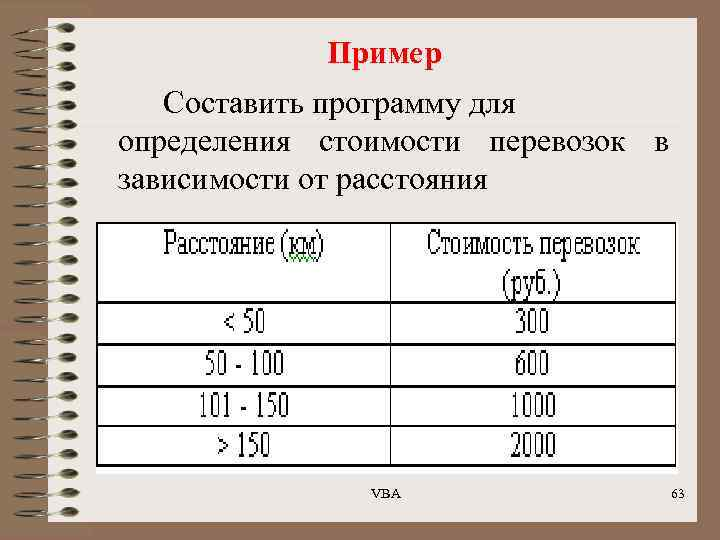 Пример Составить программу для определения стоимости перевозок в зависимости от расстояния VBA 63