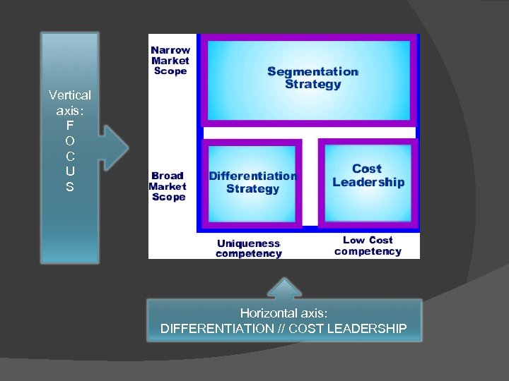 Vertical axis: F O C U S Horizontal axis: DIFFERENTIATION // COST LEADERSHIP