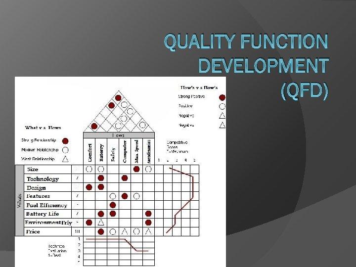 QUALITY FUNCTION DEVELOPMENT (QFD)
