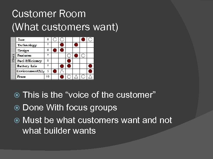 """Customer Room (What customers want) This is the """"voice of the customer"""" Done With"""