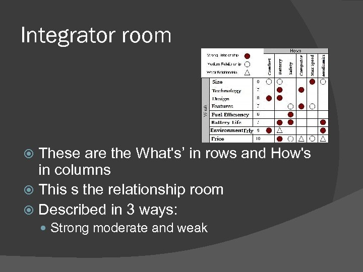 Integrator room These are the What's' in rows and How's in columns This s