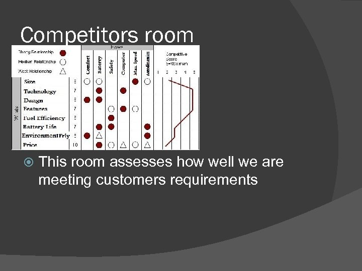 Competitors room This room assesses how well we are meeting customers requirements