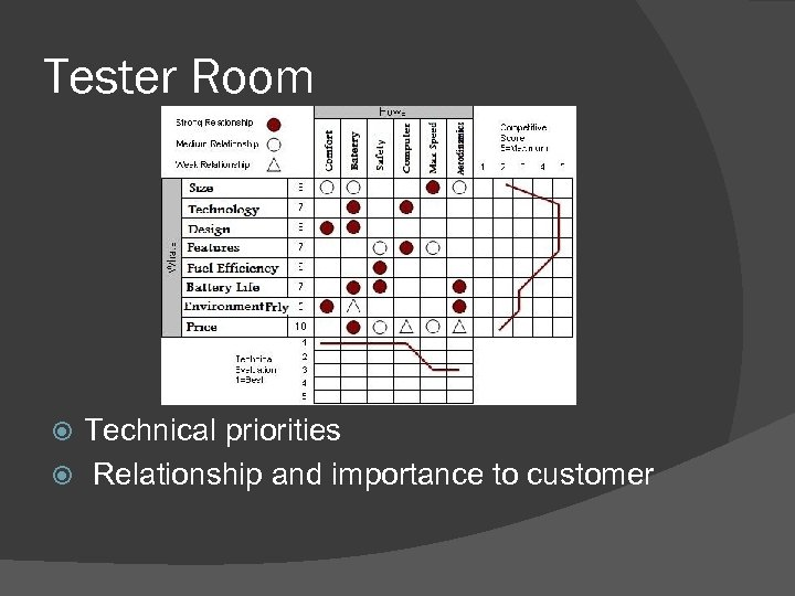 Tester Room Technical priorities Relationship and importance to customer