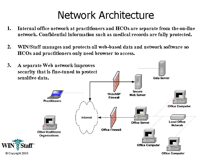 Network Architecture 1. Internal office network at practitioners and HCOs are separate from the