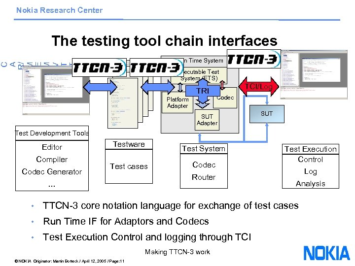 Nokia Research Center The testing tool chain interfaces C A R/ M E M