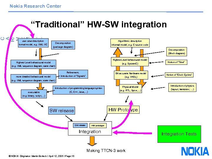 "Nokia Research Center C A R/ M E M /V T T ""Traditional"" HW-SW"