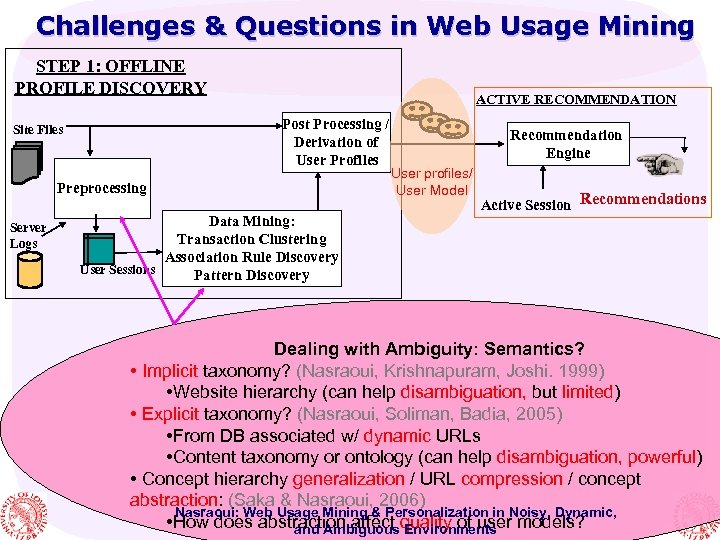 Challenges & Questions in Web Usage Mining STEP 1: OFFLINE PROFILE DISCOVERY ACTIVE RECOMMENDATION
