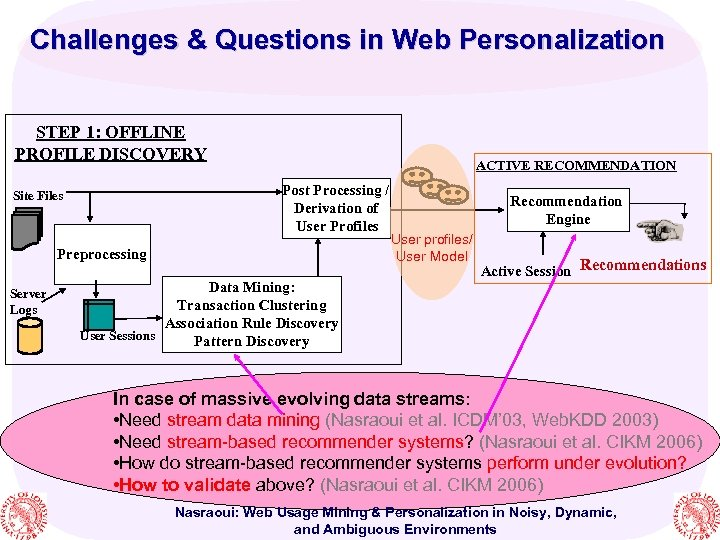 Challenges & Questions in Web Personalization STEP 1: OFFLINE PROFILE DISCOVERY ACTIVE RECOMMENDATION Post