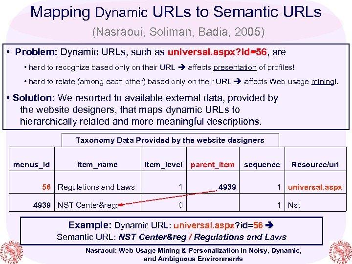 Mapping Dynamic URLs to Semantic URLs (Nasraoui, Soliman, Badia, 2005) • Problem: Dynamic URLs,