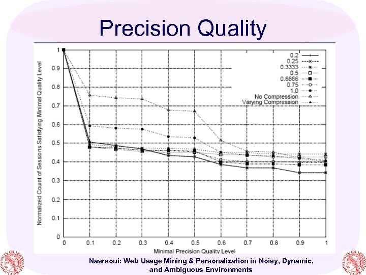 Precision Quality Nasraoui: Web Usage Mining & Personalization in Noisy, Dynamic, and Ambiguous Environments
