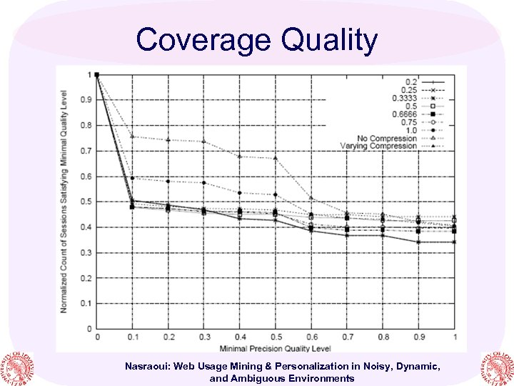Coverage Quality Nasraoui: Web Usage Mining & Personalization in Noisy, Dynamic, and Ambiguous Environments