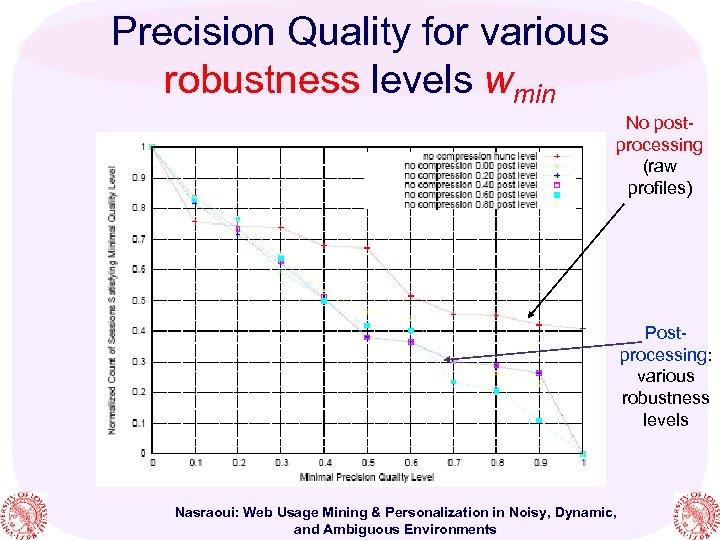 Precision Quality for various robustness levels wmin No postprocessing (raw profiles) Postprocessing: various robustness