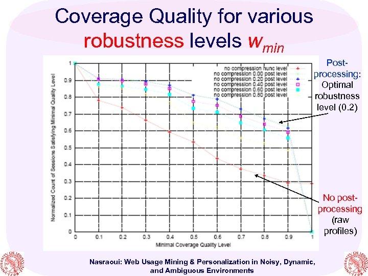 Coverage Quality for various robustness levels wmin Postprocessing: Optimal robustness level (0. 2) No
