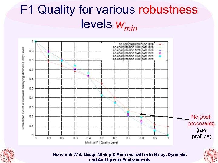 F 1 Quality for various robustness levels wmin No postprocessing (raw profiles) Nasraoui: Web