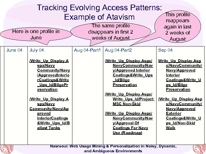 Tracking Evolving Access Patterns: This profile Example of Atavism reappears Here is one profile