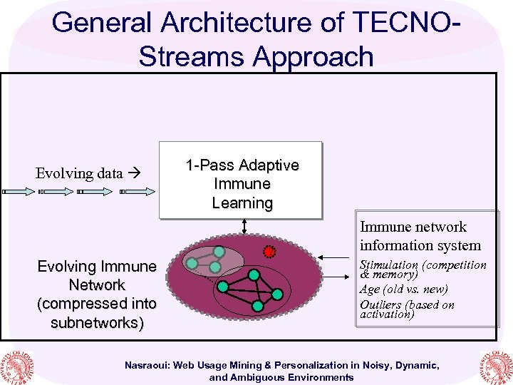 General Architecture of TECNOStreams Approach Evolving data Evolving Immune Network (compressed into subnetworks) 1