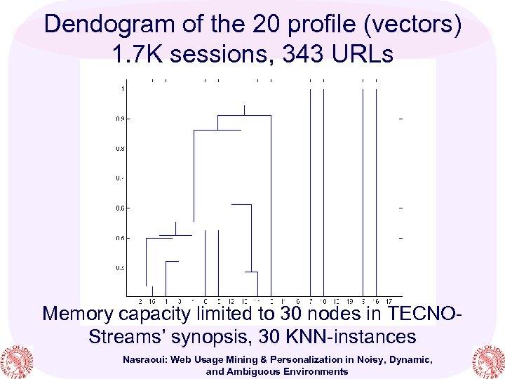 Dendogram of the 20 profile (vectors) 1. 7 K sessions, 343 URLs Memory capacity