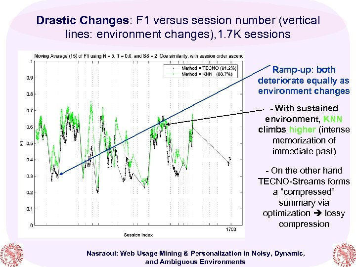 Drastic Changes: F 1 versus session number (vertical lines: environment changes), 1. 7 K