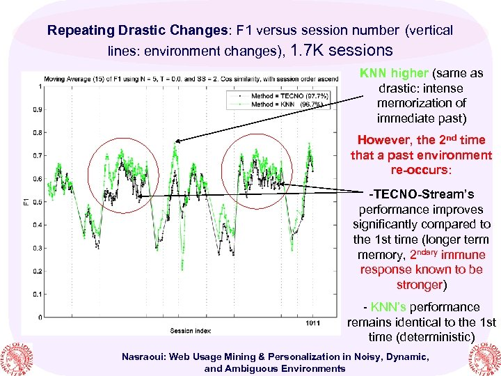 Repeating Drastic Changes: F 1 versus session number (vertical lines: environment changes), 1. 7