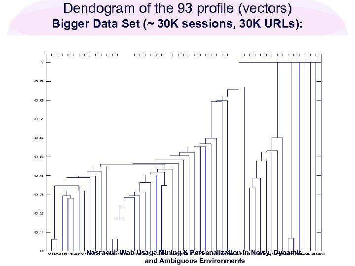 Dendogram of the 93 profile (vectors) Bigger Data Set (~ 30 K sessions, 30