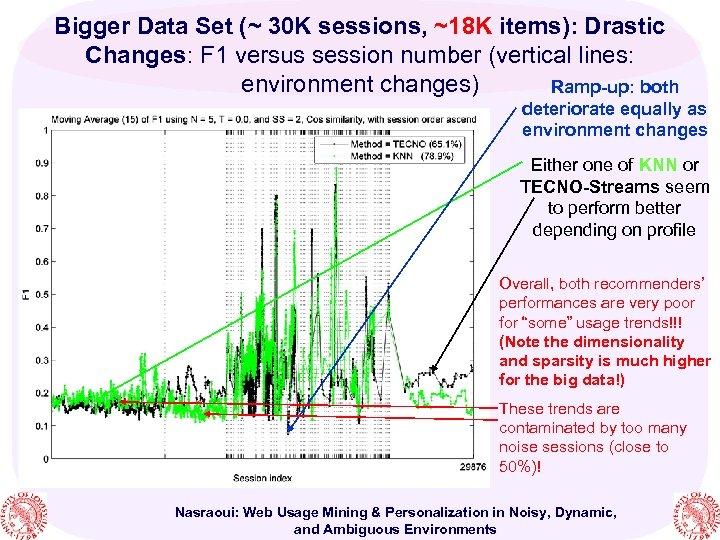Bigger Data Set (~ 30 K sessions, ~18 K items): Drastic Changes: F 1