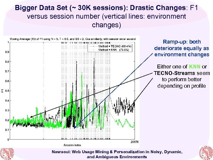 Bigger Data Set (~ 30 K sessions): Drastic Changes: F 1 versus session number