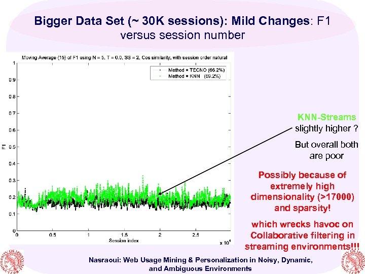 Bigger Data Set (~ 30 K sessions): Mild Changes: F 1 versus session number