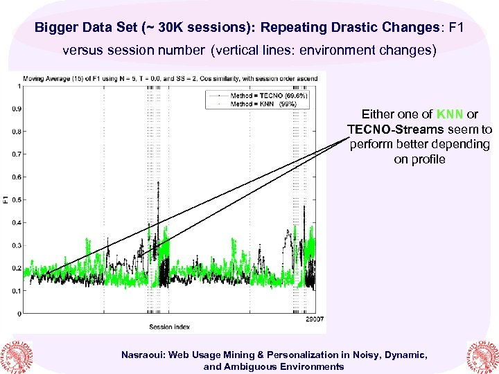 Bigger Data Set (~ 30 K sessions): Repeating Drastic Changes: F 1 versus session