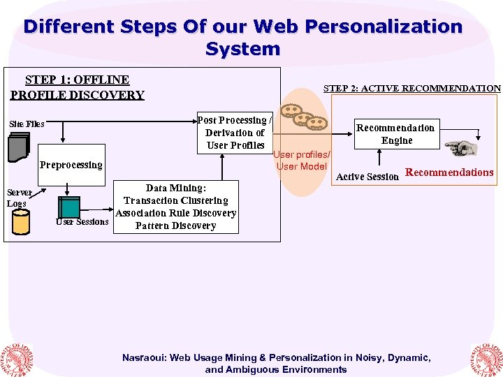 Different Steps Of our Web Personalization System STEP 1: OFFLINE PROFILE DISCOVERY STEP 2: