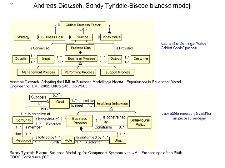 "12 Andreas Dietzsch, Sandy Tyndale-Biscoe biznesa modeļi Labi attēlo Deminga ""Value Added Chain"" procesu"