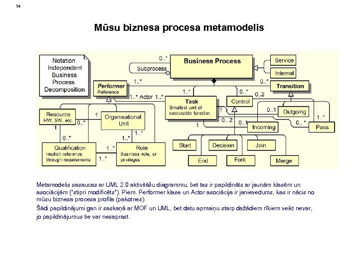 14 Mūsu biznesa procesa metamodelis Metamodelis sasaucas ar UML 2. 0 aktivitāšu diagrammu, bet