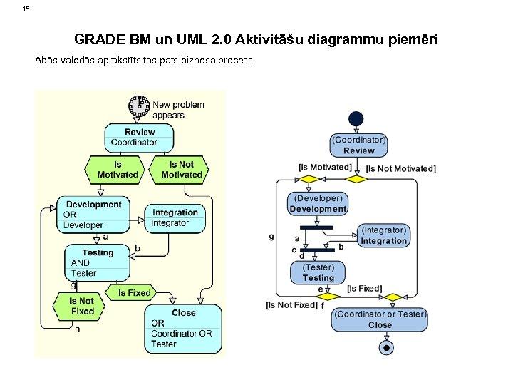 15 GRADE BM un UML 2. 0 Aktivitāšu diagrammu piemēri Abās valodās aprakstīts tas