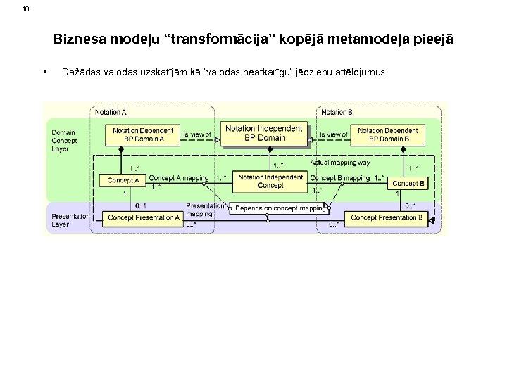 """16 Biznesa modeļu """"transformācija"""" kopējā metamodeļa pieejā • Dažādas valodas uzskatījām kā """"valodas neatkarīgu"""""""