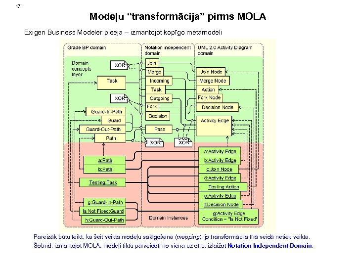 """17 Modeļu """"transformācija"""" pirms MOLA Exigen Business Modeler pieeja – izmantojot kopīgo metamodeli Pareizāk"""