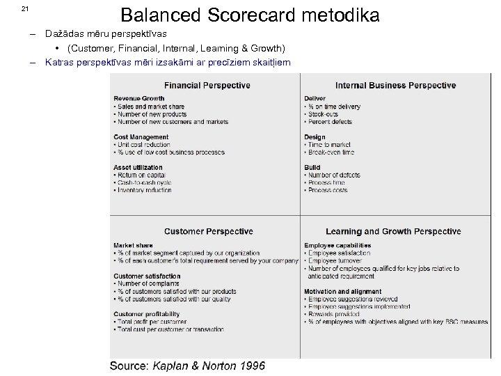 21 Balanced Scorecard metodika – Dažādas mēru perspektīvas • (Customer, Financial, Internal, Learning &