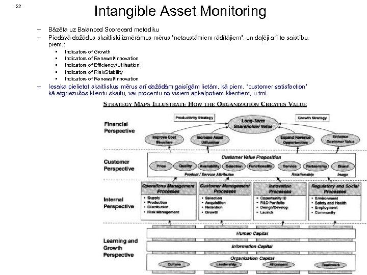 Intangible Asset Monitoring 22 – – Bāzēta uz Balanced Scorecard metodiku Piedāvā dažādus skaitliski