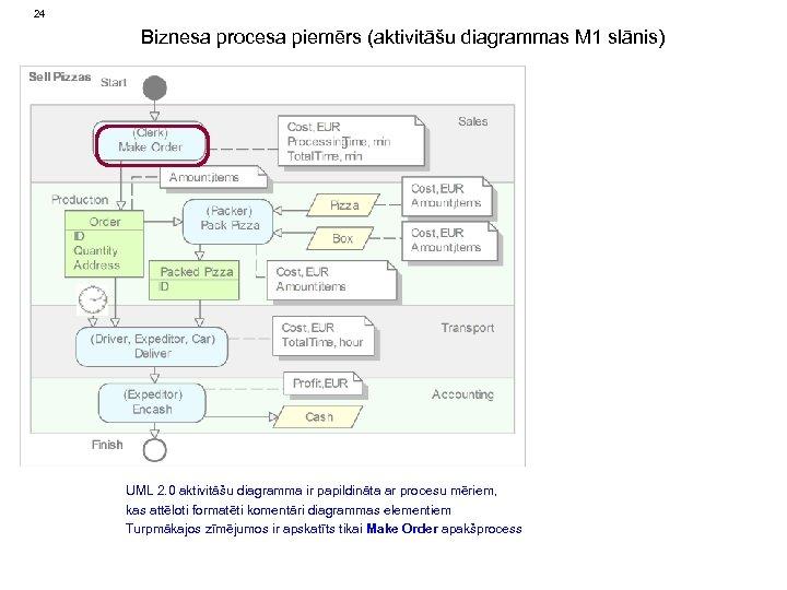 24 Biznesa procesa piemērs (aktivitāšu diagrammas M 1 slānis) UML 2. 0 aktivitāšu diagramma