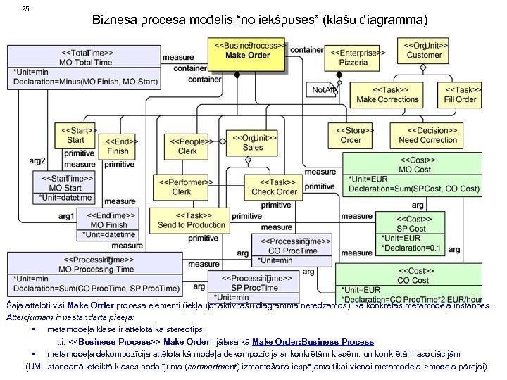 """25 Biznesa procesa modelis """"no iekšpuses"""" (klašu diagramma) Šajā attēloti visi Make Order procesa"""