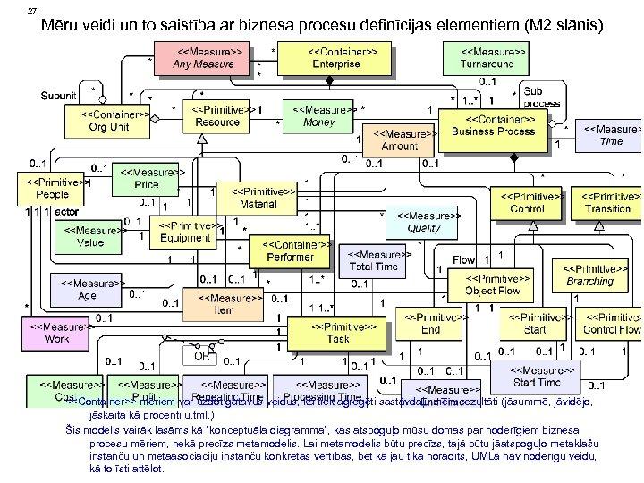 27 Mēru veidi un to saistība ar biznesa procesu definīcijas elementiem (M 2 slānis)