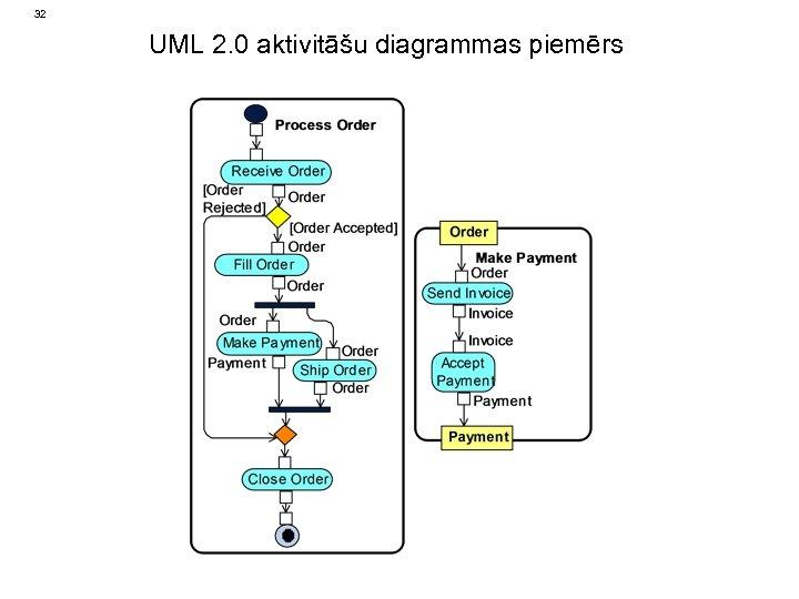 32 UML 2. 0 aktivitāšu diagrammas piemērs