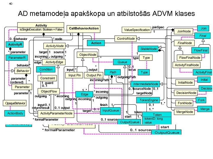 40 AD metamodeļa apakškopa un atbilstošās ADVM klases