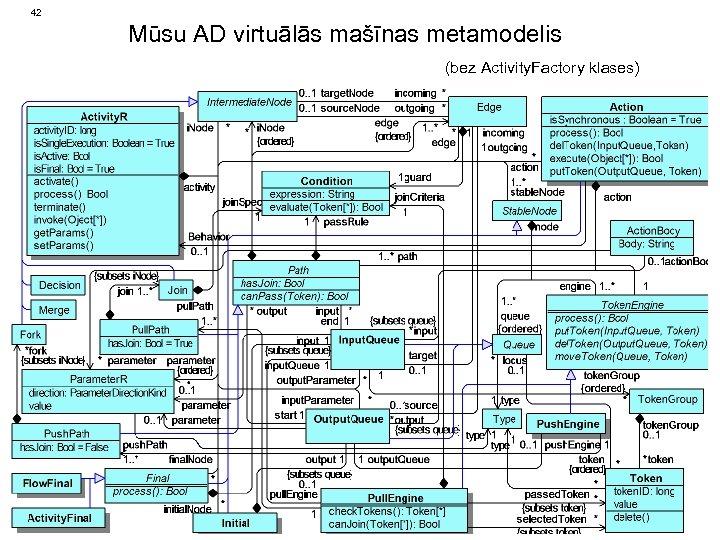 42 Mūsu AD virtuālās mašīnas metamodelis (bez Activity. Factory klases)