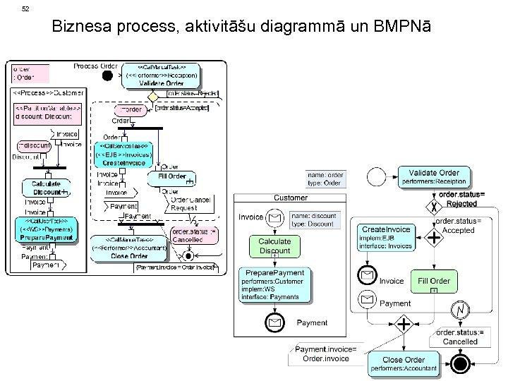 52 Biznesa process, aktivitāšu diagrammā un BMPNā