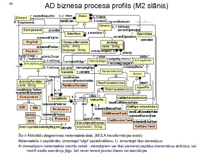 53 AD biznesa procesa profils (M 2 slānis) Šis ir Aktivitāšu diagrammas metamodeļa daļa,