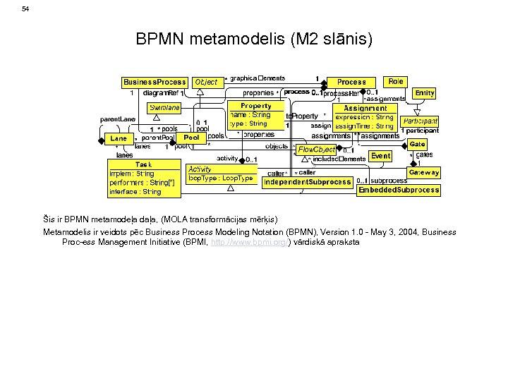 54 BPMN metamodelis (M 2 slānis) Šis ir BPMN metamodeļa daļa, (MOLA transformācijas mērķis)