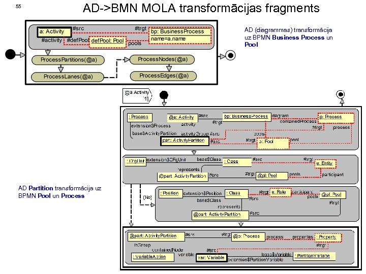 55 AD->BMN MOLA transformācijas fragments AD (diagrammas) transformācija uz BPMN Business Process un Pool