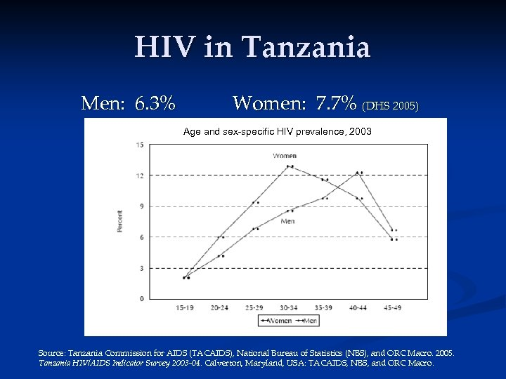 HIV in Tanzania Men: 6. 3% Women: 7. 7% (DHS 2005) Age and sex-specific